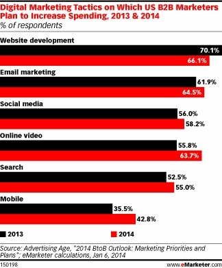 B2B Marketers to Up Spend on Content, Mobile in 2014 - eMarketer | #TheMarketingTechAlert | All about Digital and Mobile Marketing | Scoop.it