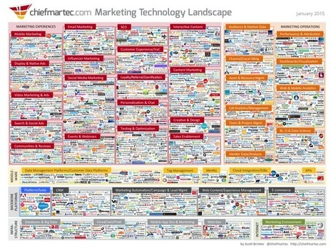 Marketing Technology in 2016 [Infographic] | CIM Academy Marketing | Scoop.it