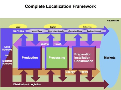 Sustainable Local Economic Development: Framework for Localization-an Overview | Sustainable Local Economic Development | Scoop.it