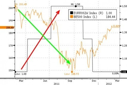 #ECB Preparing To Close #Liquidity Spigot? | ZeroHedge | Commodities, Resource and Freedom | Scoop.it