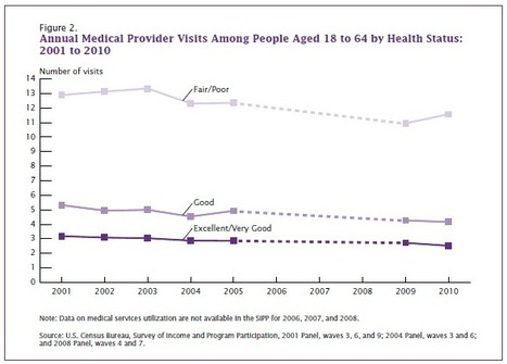 Americans are going to the doctor less; women are still primary healthcare consumers | Comunicación y Salud | Scoop.it