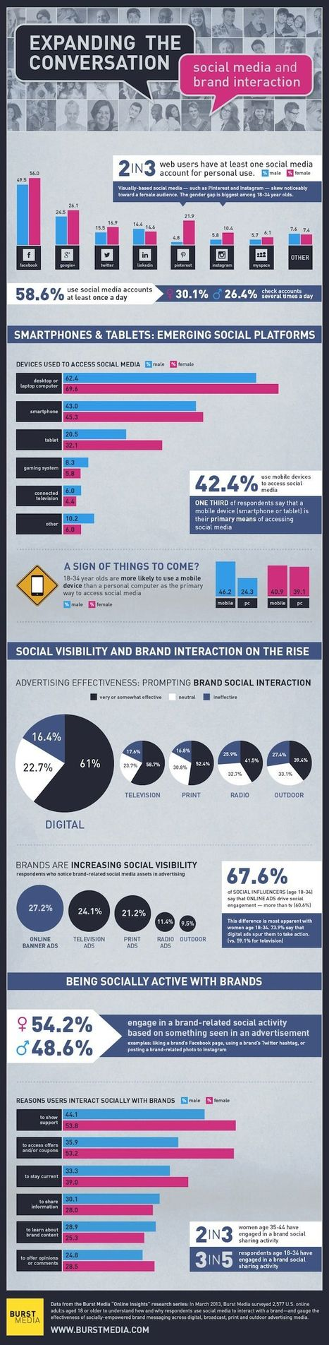 Effectiveness of Social Media Cues in Ads [Infographic] - Profs | World of Meaningful Infograph | Scoop.it