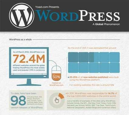20 WordPress Cheat Sheets for Developers and Designers | WordPress & Blogging | Scoop.it