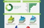 Wordpress vs Drupal vs Joomla [Infografica] | Social media culture | Scoop.it