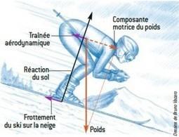Bien glisser sur la neige   C@fé des Sciences   Scoop.it
