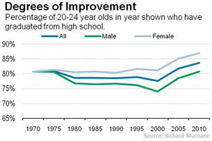 High School Graduation Rate Moves Up | On Learning & Education: What Parents Need to Know | Scoop.it