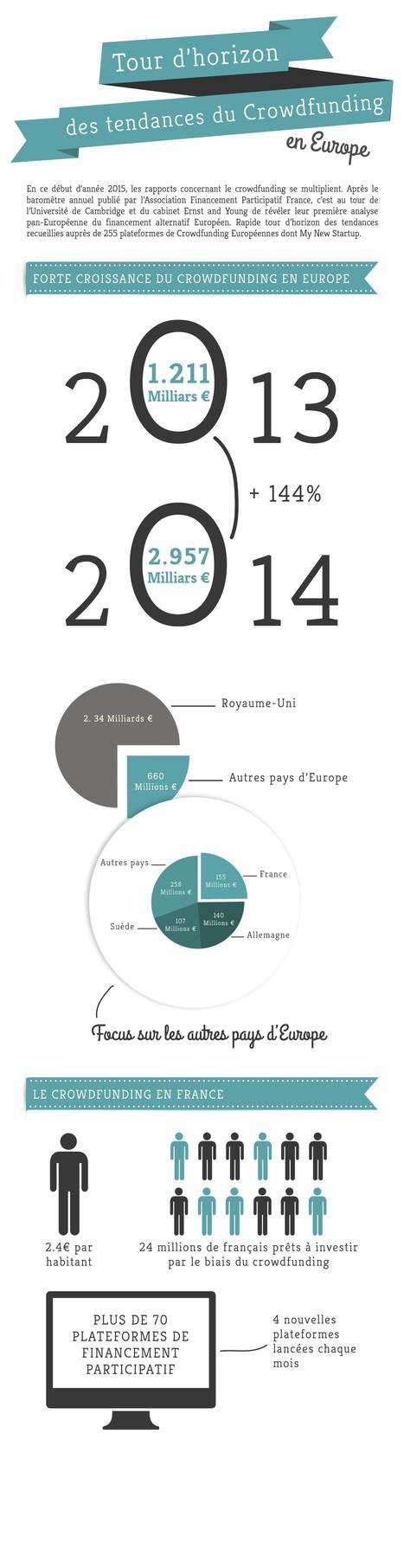 Tour d'horizon des tendances du crowdfunding en Europe | Crowdfunding - Financement participatif ACTU | Scoop.it
