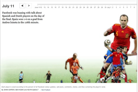 FOOT : 581 page de statistiques sur 20 ans de Premier League anglaise | Journalisme graphique | Scoop.it