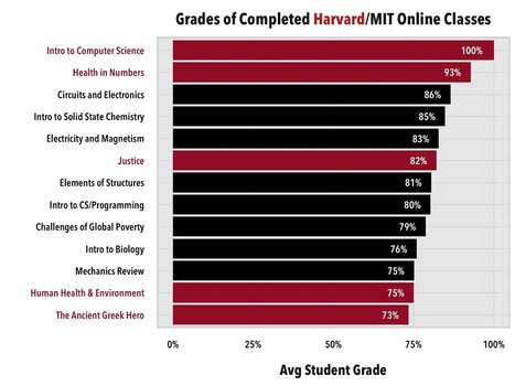 Who Performs the Best in Online Classes? | Educational Technology in Higher Education | Scoop.it