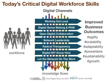 digital workforce skills | How to set up a Consulting Services Business | Scoop.it