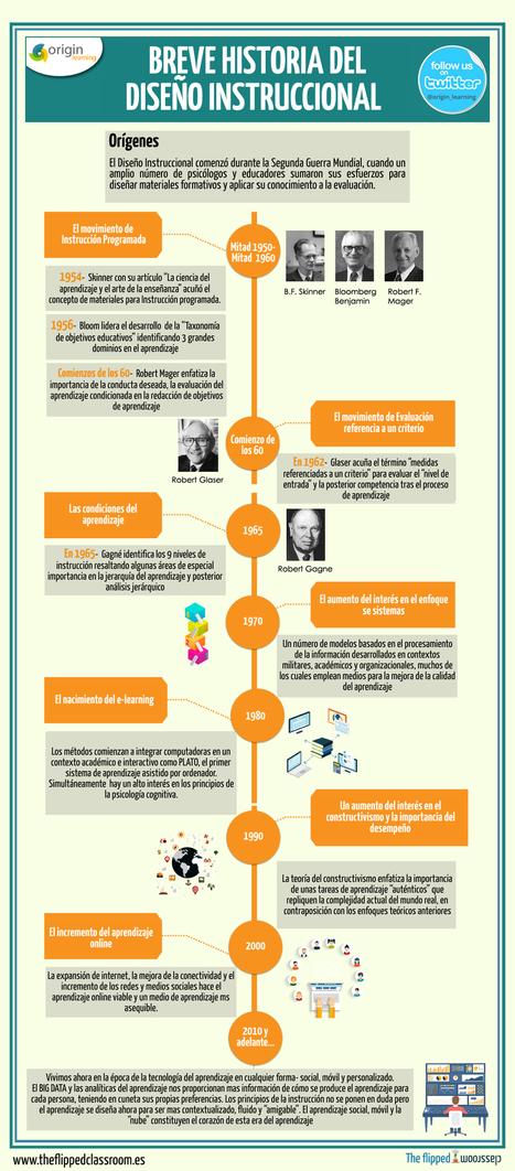 Breve historia del diseño instruccional | Educación y TIC | Scoop.it