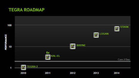 Nvidia Tegra 4 Details and Roadmap Leaked | CNXSoft – Embedded Software Development | Embedded Systems News | Scoop.it