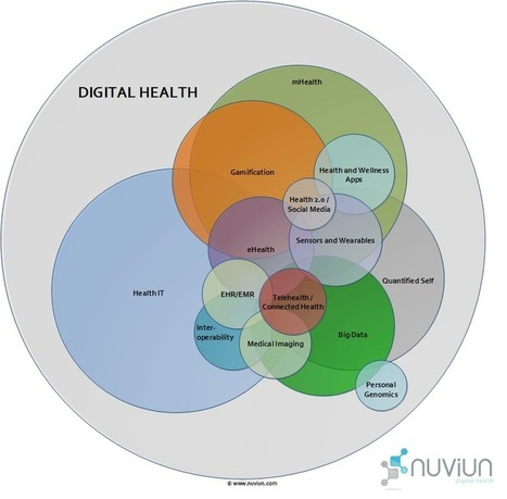 The Digital Health Revolution is Healthcare's Latest Evolution | Healthy society | Scoop.it