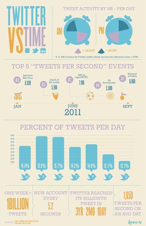 15 Awesome and Creative Infographics   EDUcational Chatter   Scoop.it