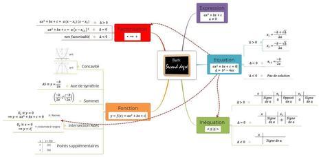 Math : y voir clair dans le second degré | Classe mapping , un nouveau magazine sur le mind mapping en classe | Scoop.it