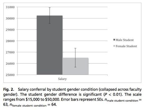 Study shows gender bias in science is real. Here's why it matters. - Scientific American (blog) | APS Instructional Technology ~ Science Content | Scoop.it