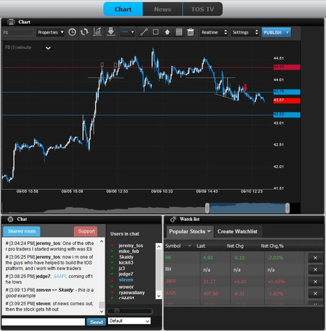 TraderOS | Post Facebook continuation trade lower... | Trader|OS Daily Updates | Scoop.it