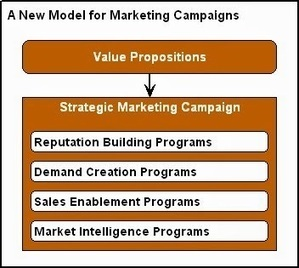 Why B2B Marketers Need a New Marketing Campaign Model | Digital Marketing | Scoop.it