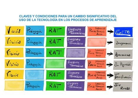 Claves y condiciones para un cambio significativo de la tecnología en el aula | EL BADIU del CRP | Scoop.it