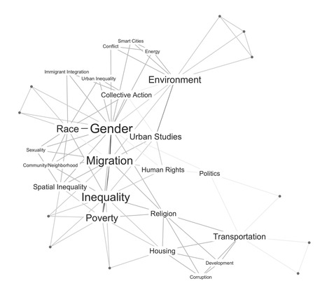 Turning keywords into a co-occurrence network | R for Journalists | Scoop.it