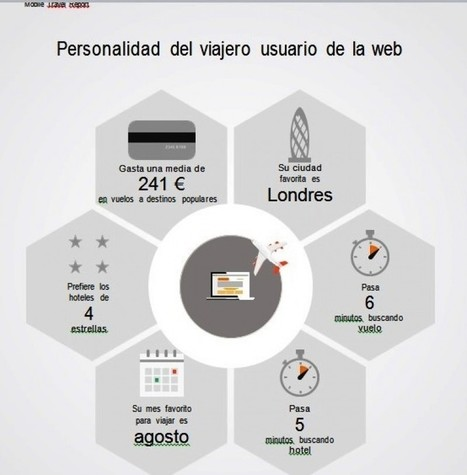 ¿Reservas online?: tu personalidad según dispositivo | Intermediación | SOCIAL Media & Commerce  & Mobile & altri | Scoop.it