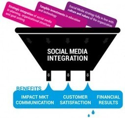 How to kick-start social media integration in your company   visualizing social media   Scoop.it