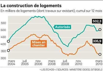 L'embellie du marché immobilier neuf reste fragile ! | Immobilier | Scoop.it