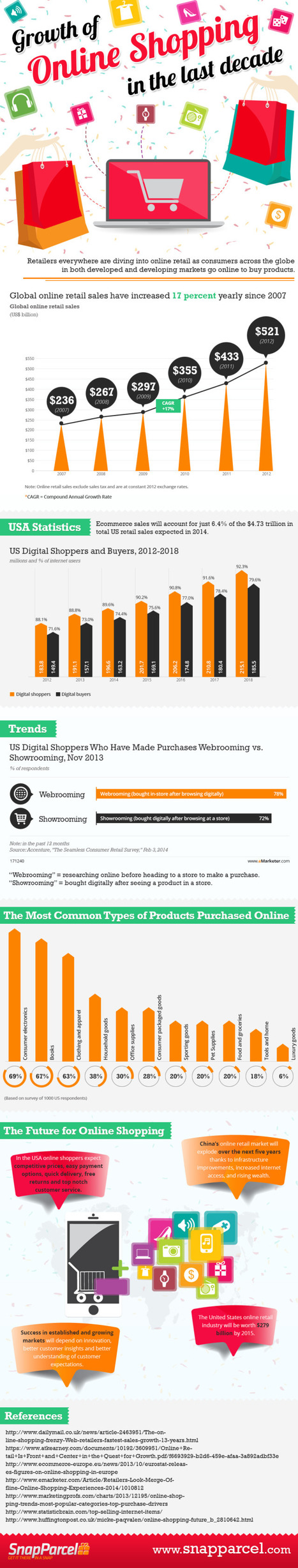 Retailers Beware: Online Shopping Trends Are Accelerating - Marketing Technology Blog | Consumer Behavior in Digital Environments | Scoop.it