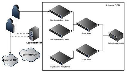 Intelligent video load balancing | Video Breakthroughs | Scoop.it