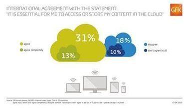 Le stockage dans le cloud semble de plus en plus indispensable ... - ITRnews.com | Cloud au Benelux (et ailleurs ...) | Scoop.it