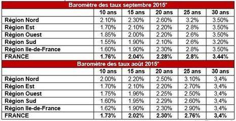 Prêt immobilier : à quel taux emprunter ? - 538751 - Actualités - Sicavonline | Immobilier France Investir, Tradition, Réalisme... | Scoop.it