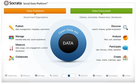 Unlocking Government Data with Socrata @ API Evangelist | Community Media | Scoop.it