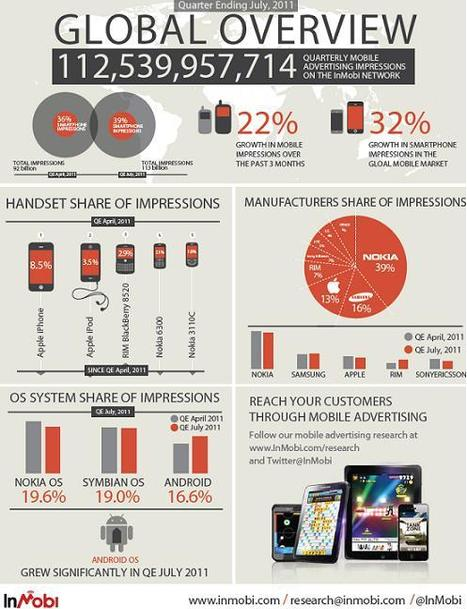 Android 'to be top global mobile ad OS by the end of 2011 ... | ThinkinCircles | Scoop.it