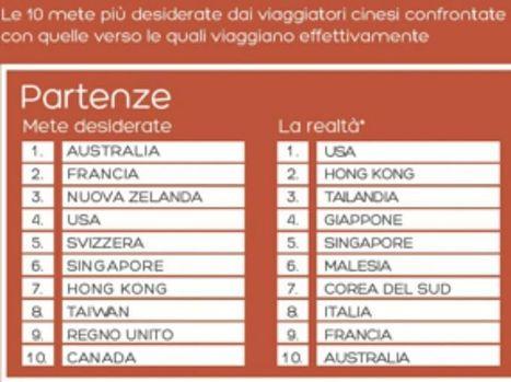 #Cinesi nuovi top spender mondiali del #turismo, ecco dove vanno e come scelgono gli #alberghi   www.consulenteturisticolocale.it   Scoop.it