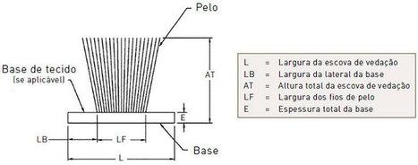 Componentes para esquadrias | Esquadrias | Scoop.it