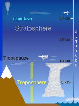 The Troposphere   Earth's Atmosphere   Scoop.it
