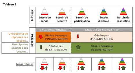 Blog de t@d: Proposition d'une grille d'analyse des besoins d'aide des apprenants à distance. Par Dominique Agosta | Français langue étrangère et technologies | Scoop.it