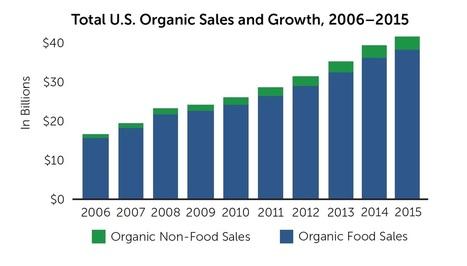 Organic Sales Jump 11% | Natural & Organic Business Journal | Scoop.it