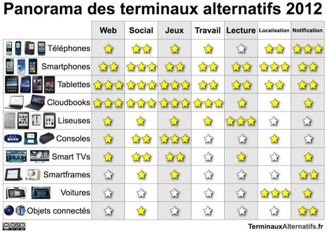 Panorama des terminaux alternatifs 2012 | Les applications mobiles | Scoop.it