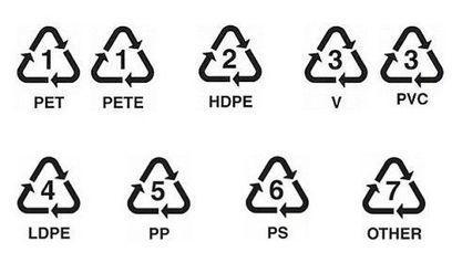Claves para entender los símbolos de reciclaje | Química del Carbono | Scoop.it