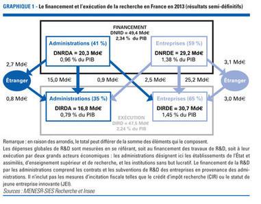 Dépenses de R&D en France en 2013 - Premières estimations pour 2014 | Enseignement Supérieur et Recherche en France | Scoop.it