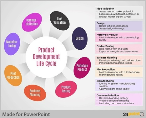 Tips to Visualise Product Development Cycle on PowerPoint | Microsoft PowerPoint Training | Scoop.it