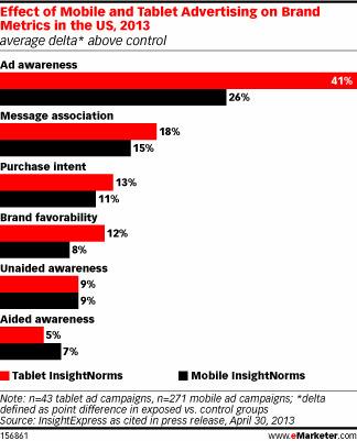 Mobile Marketing Spending Translates to Sales, Brand Lift - eMarketer | mobile marketing | Scoop.it