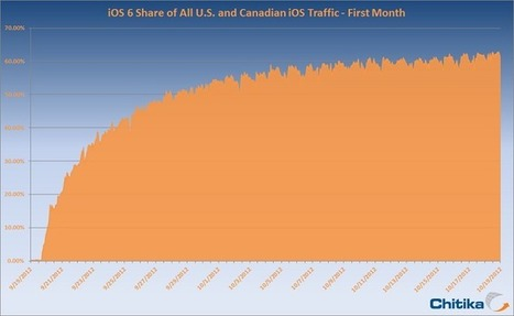 Study: Adoptions Of iOS 6 Surpasses 60% | All things iApple | Scoop.it