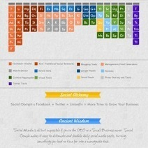2013: Periodic Table of Social Media | Visual.ly | we-Learning | Scoop.it