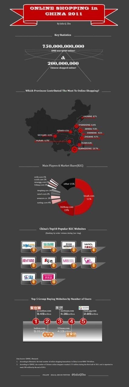 [Infographie] Le e-commerce en Chine - Websourcing.fr   E-commerce   Scoop.it