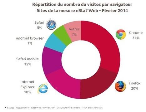 Navigateurs en France : Chrome devant FireFox et Safari Mobile ... - Mac4ever | netnavig | Scoop.it