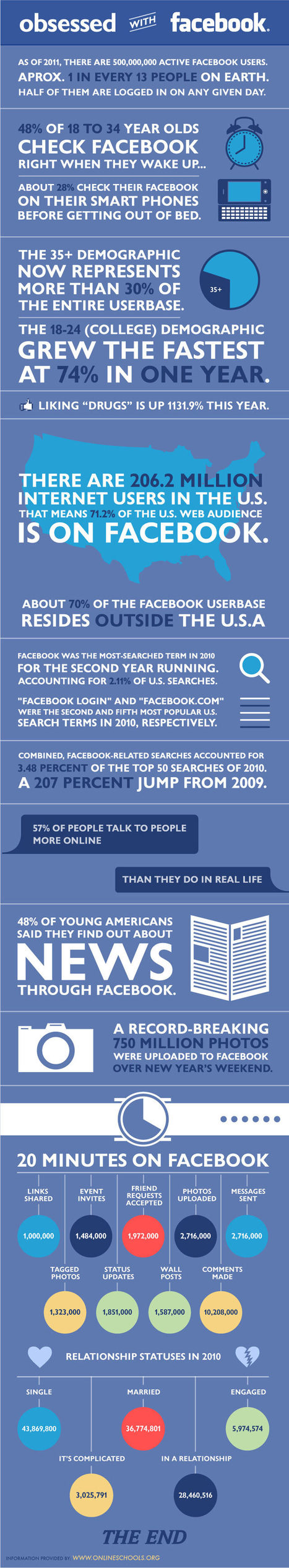 The 60-Second Guide To How Everyone Uses Facebook | Edudemic | An Eye on New Media | Scoop.it