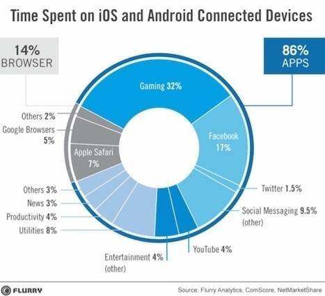 Les applications mobiles sont des outils de fidélisation, pas de conquête - TerminauxAlternatifs.fr | Clic France | Scoop.it