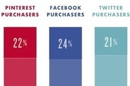 How Facebook, Twitter, and Pinterest Sharing Affects Sales | Social Buzz | Scoop.it